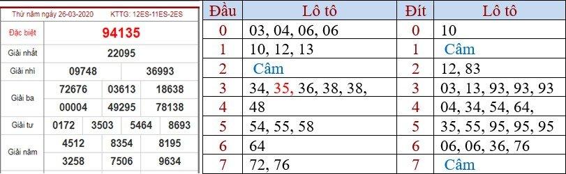 Tín hiệu báo đề kép về trong vòng 7 đến 10 ngày