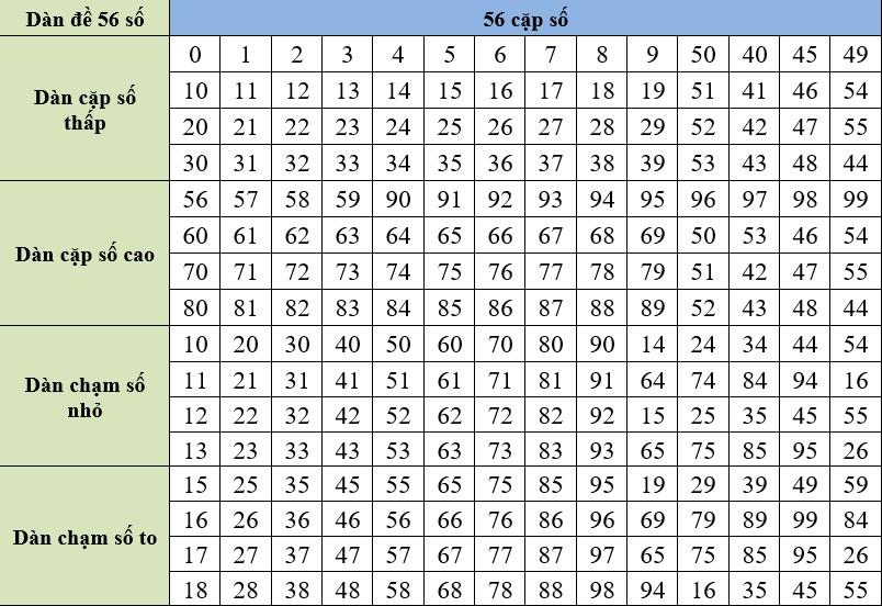 Tổng hợp các phương pháp đánh dàn 56 số