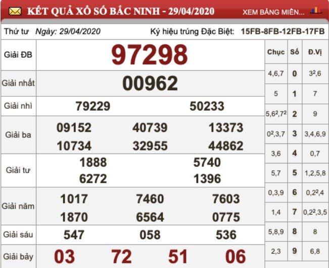 KQXS Bắc Ninh kỳ trước ngày 29/04/2020