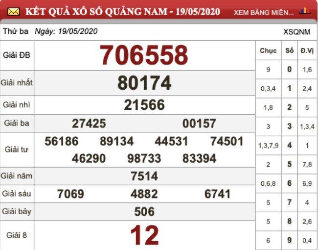 KQXS Quảng Nam kỳ trước thứ Ba ngày 19/05/2020