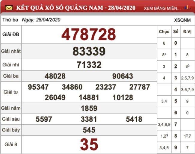 KQXS Quảng Nam kỳ trước thứ Ba ngày 28/04/2020