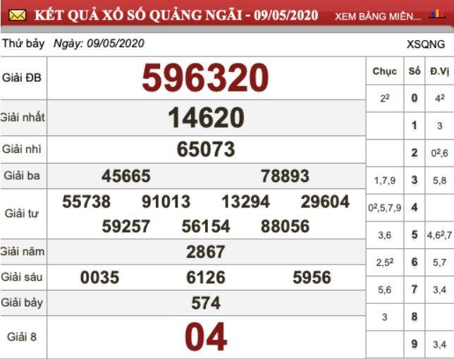 KQXS Quảng Ngãi kỳ trước thứ Bảy ngày 09/05/2020