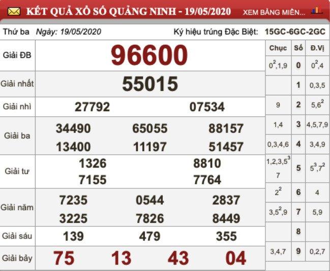 KQXS Quảng Ninh kỳ trước thứ Ba ngày 19/05/2020