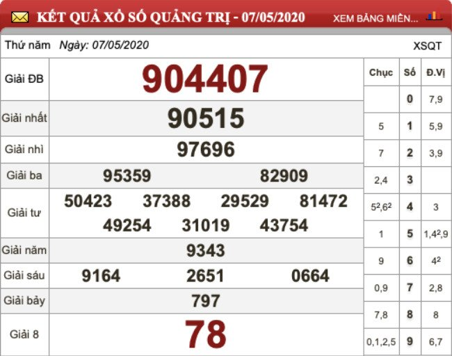 KQXS Quảng Trị kỳ trước thứ Năm ngày 07/05/2020