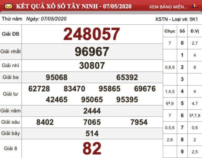 KQXS Tây Ninh kỳ trước thứ Năm ngày 07/05/2020
