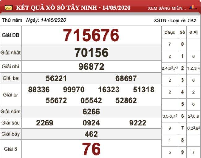 KQXS Tây Ninh kỳ trước thứ Năm ngày 14/05/2020