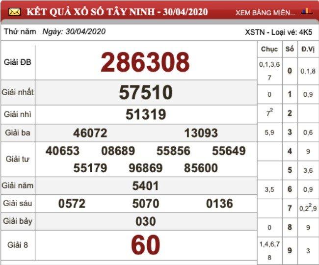 KQXS Tây Ninh kỳ trước thứ Năm ngày 30/4/2020