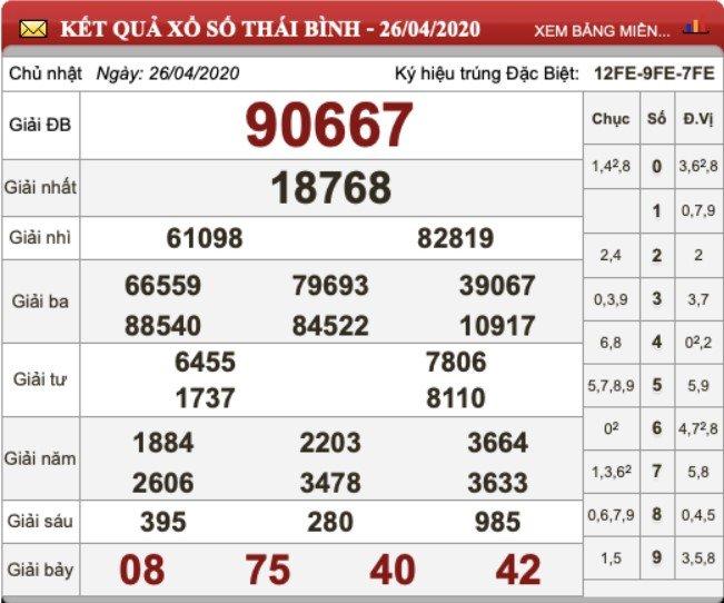 KQXS Thái Bình kỳ trước 26/4/2020