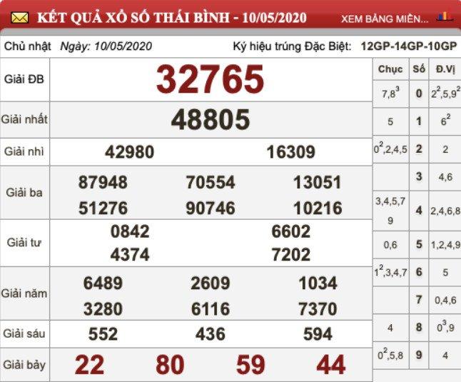 KQXS Thái Bình kỳ trước Chủ nhật ngày 10/05/2020