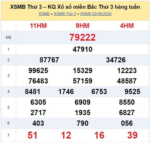KQXS Quảng Ninh kỳ trước thứ Ba ngày 02/06/2020