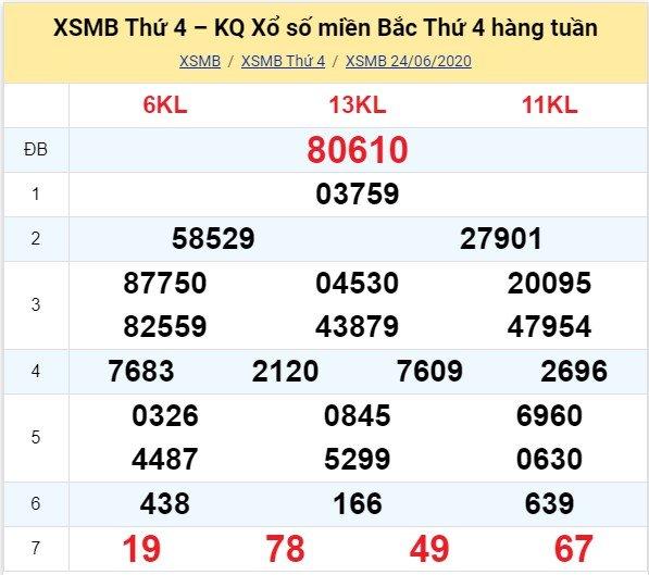 Kết quả XSMB đài Bắc Ninh kỳ trước, thứ 4 ngày 24/6/2020