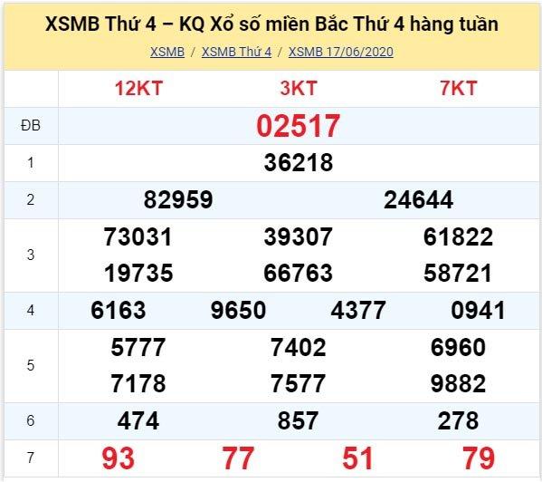 Kết quả XSMB đài Bắc Ninh kỳ trước, thứ 4 ngày 17/6/2020
