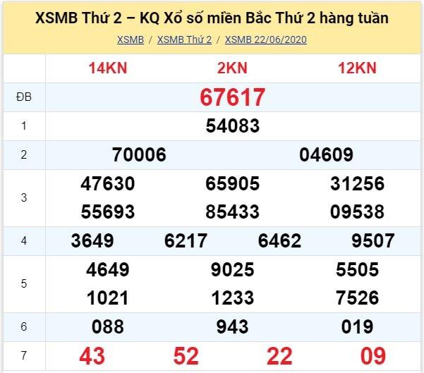Kết quả XSMB đài Hà Nội kỳ trước, thứ 2 ngày 18/6/2020