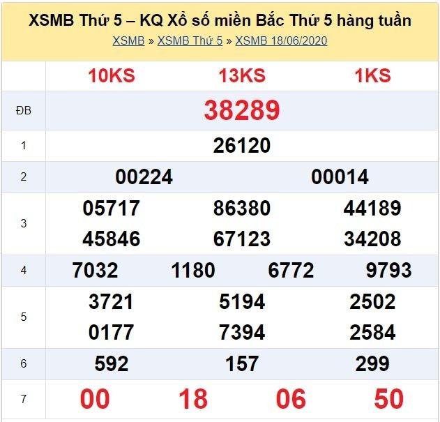 Kết quả XSMB đài Hà Nội kỳ trước, thứ 5 ngày 18/6/2020