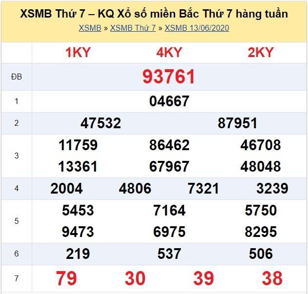 Kết quả XSMB đài Nam Định kỳ trước, thứ 7 ngày 13/6/2020