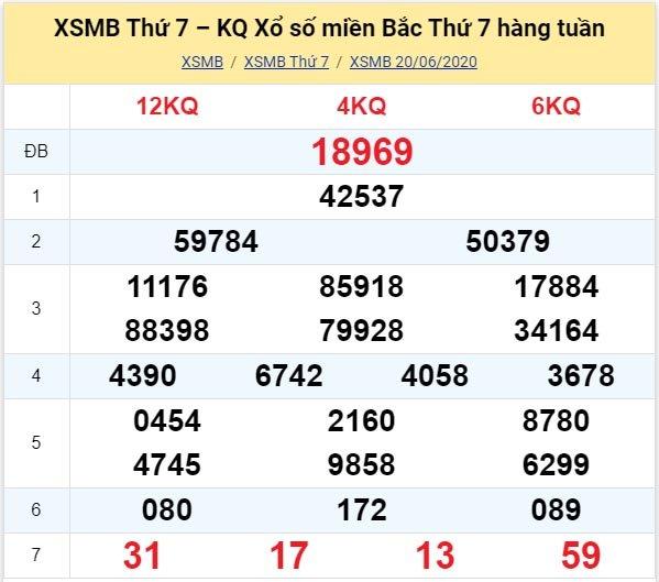Kết quả XSMB đài Nam Định kỳ trước, thứ 7 ngày 20/6/2020
