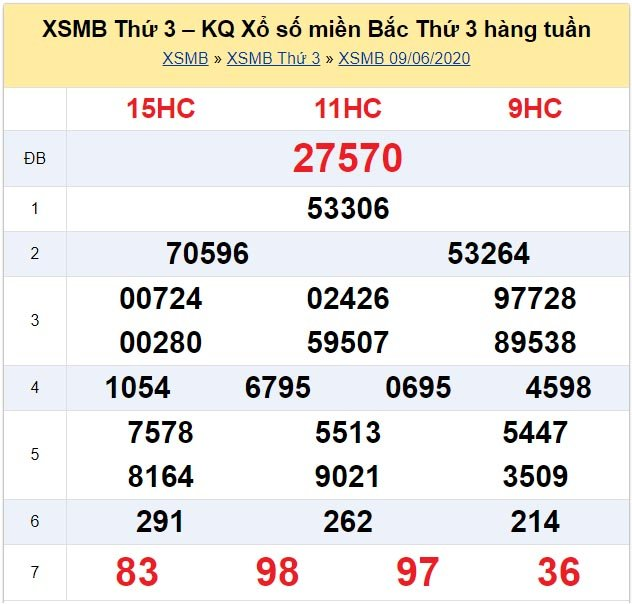 Kết quả XSMB đài Quảng Ninh kỳ trước, thứ 3 ngày 9/6/2020