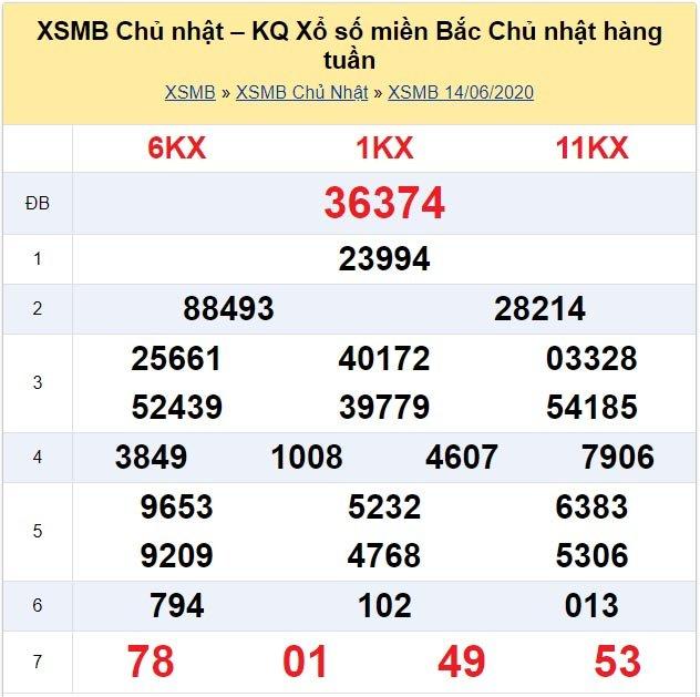 Kết quả XSMB đài Thái Bình kỳ trước, Chủ Nhật ngày 14/6/2020