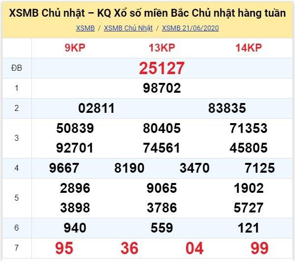 Kết quả XSMB đài Thái Bình kỳ trước, Chủ Nhật ngày 21/6/2020