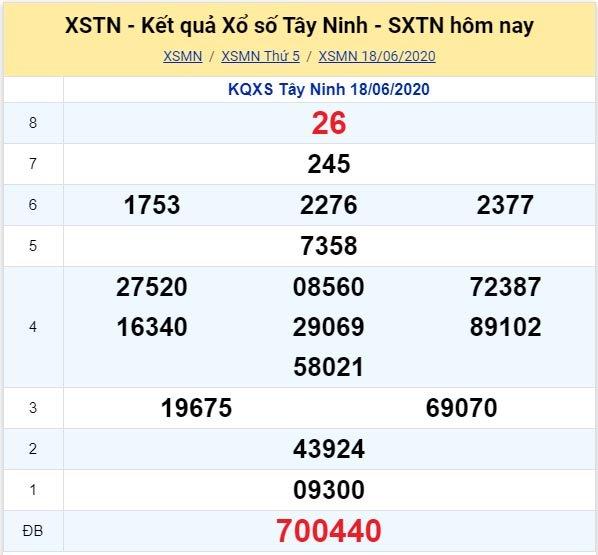 Kết quả XSMN đài Tây Ninh kỳ trước, thứ 5 ngày 18/6/2020