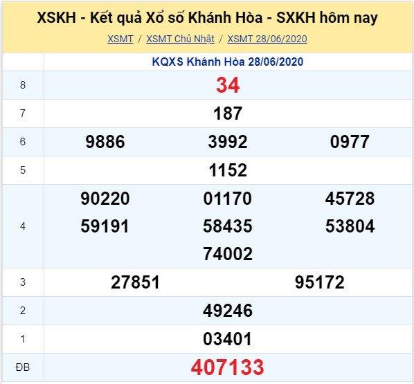 Kết quả XSMT đài Khánh Hòa kỳ trước, Chủ Nhật ngày 28/6/2020