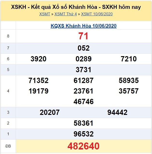 Kết quả XSMT đài Khánh Hòa kỳ trước, thứ 4 ngày 10/6/2020