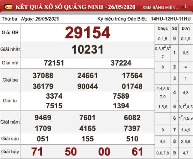 KQXS Quảng Ninh kỳ trước thứ Ba ngày 26/05/2020