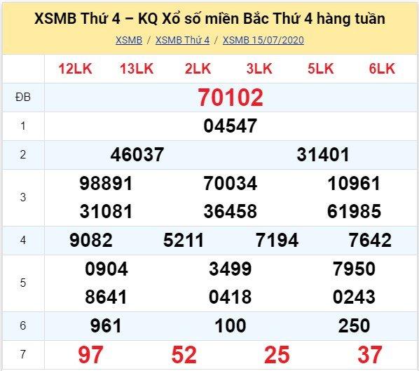 Kết quả XSMB đài Bắc Ninh kỳ trước, thứ 4 ngày 15/7/2020