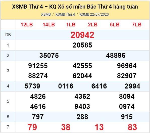 Kết quả XSMB đài Bắc Ninh kỳ trước, thứ 4 ngày 22/7/2020