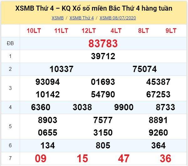 Kết quả XSMB đài Bắc Ninh kỳ trước, thứ 4 ngày 8/7/2020