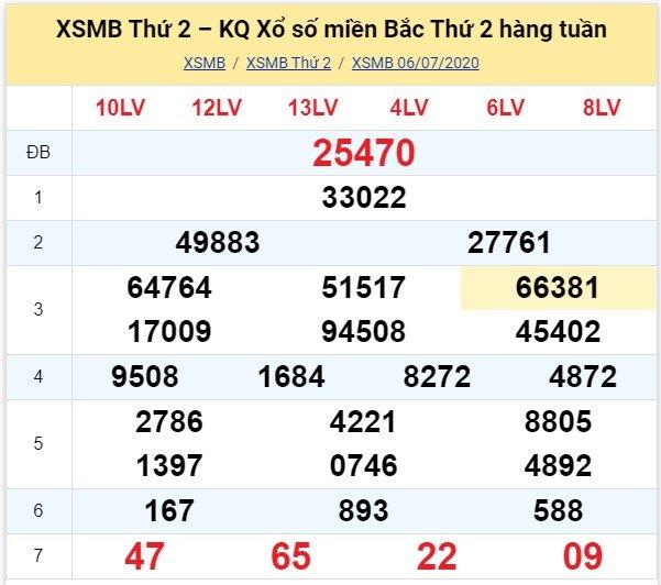 Kết quả XSMB đài Hà Nội kỳ trước, thứ 2 ngày 6/7/2020