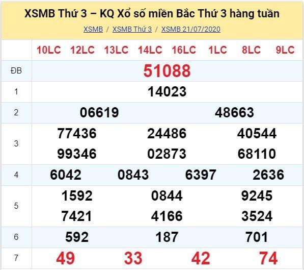 Kết quả XSMB đài Quảng Ninh kỳ trước, thứ 3 ngày 21/7/2020