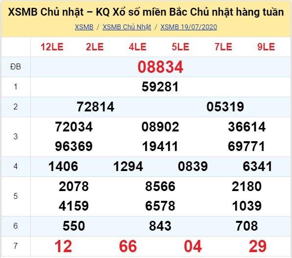 Kết quả XSMB đài Thái Bình kỳ trước, Chủ Nhật ngày 19/7/2020