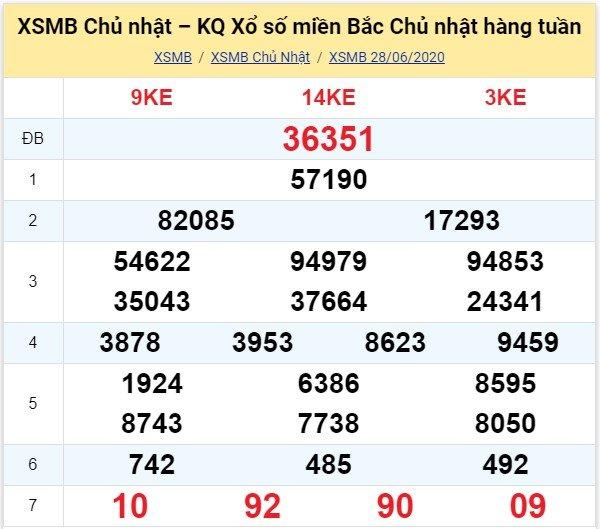 Kết quả XSMB đài Thái Bình kỳ trước, Chủ Nhật ngày 28/6/2020