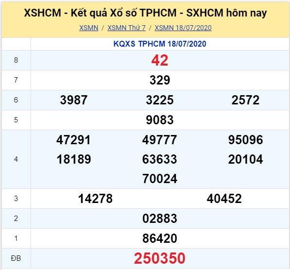 Kết quả XSMN đài TP HCM kỳ trước, thứ 7 ngày 18/7/2020