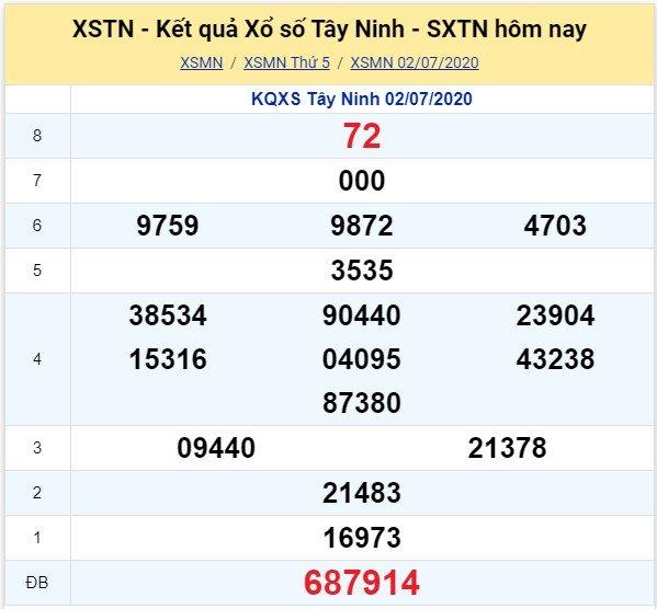 Kết quả XSMN đài Tây Ninh kỳ trước, thứ 5 ngày 2/7/2020