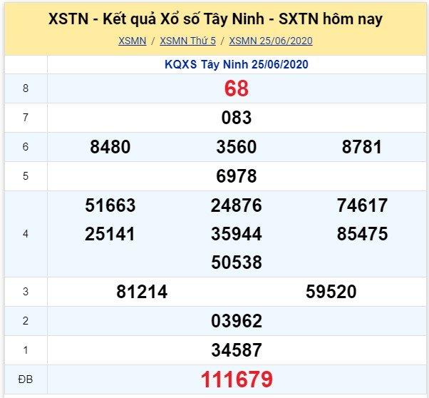 Kết quả XSMN đài Tây Ninh kỳ trước, thứ 5 ngày 25/6/2020