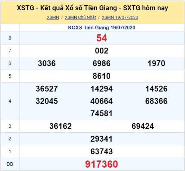 Kết quả XSMN đài Tiền Giang kỳ trước, Chủ Nhật ngày 19/7/2020