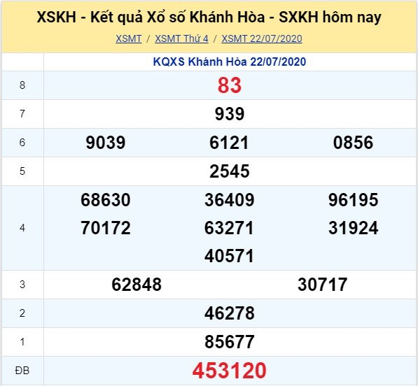 Kết quả XSMT đài Khánh Hòa kỳ trước, thứ 4 ngày 22/7/2020