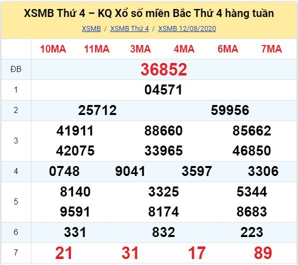 Kết quả XSMB đài Bắc Ninh kỳ trước, thứ 4 ngày 12/8/2020