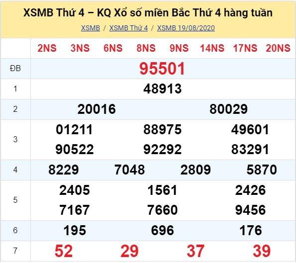 Kết quả XSMB đài Bắc Ninh kỳ trước, thứ 4 ngày 19/8/2020