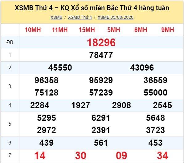 Kết quả XSMB đài Bắc Ninh kỳ trước, thứ 4 ngày 5/8/2020