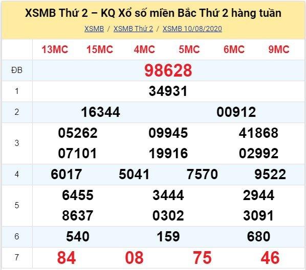 Kết quả XSMB đài Hà Nội kỳ trước, thứ 2 ngày 10/8/2020