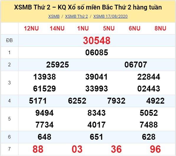 Kết quả XSMB đài Hà Nội kỳ trước, thứ 2 ngày 17/8/2020