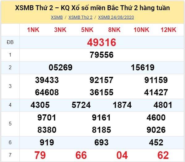 Kết quả XSMB đài Hà Nội kỳ trước, thứ 2 ngày 24/8/2020