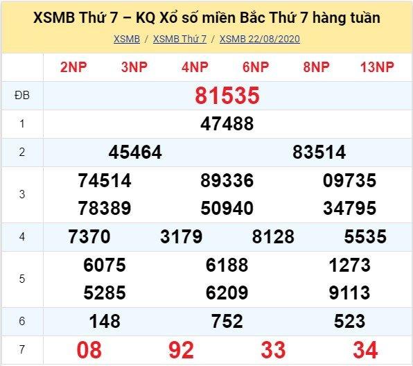 Kết quả XSMB đài Nam Định kỳ trước, thứ 7 ngày 22/8/2020
