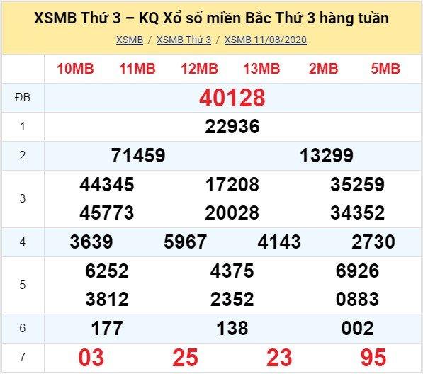 Kết quả XSMB đài Quảng Ninh kỳ trước, thứ 3 ngày 11/8/2020