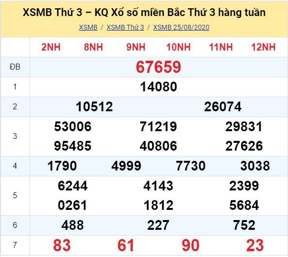 Kết quả XSMB đài Quảng Ninh kỳ trước, thứ 3 ngày 25/8/2020