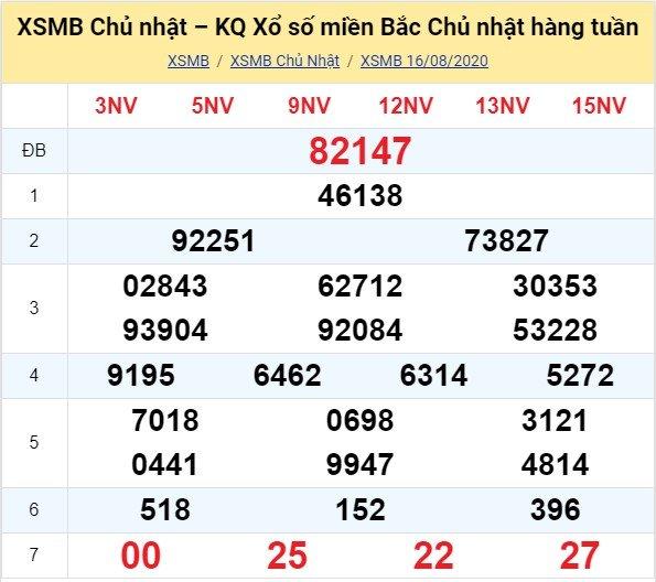 Kết quả XSMB đài Thái Bình kỳ trước, Chủ Nhật ngày 16/8/2020