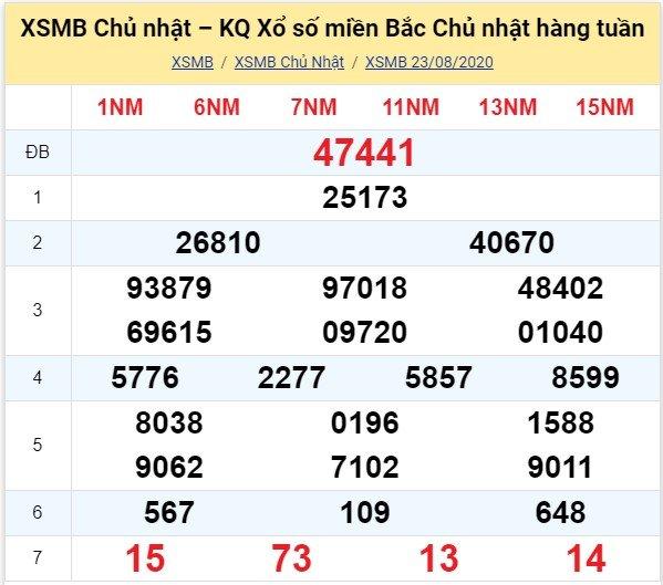 Kết quả XSMB đài Thái Bình kỳ trước, Chủ Nhật ngày 23/8/2020